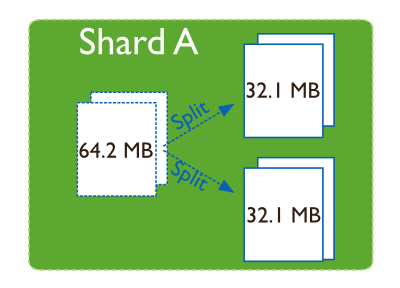 sharding-splitting